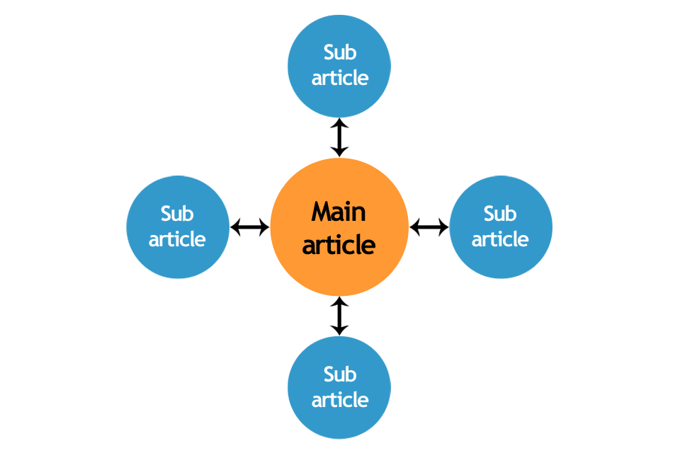 Diagram-of-a-content-hub
